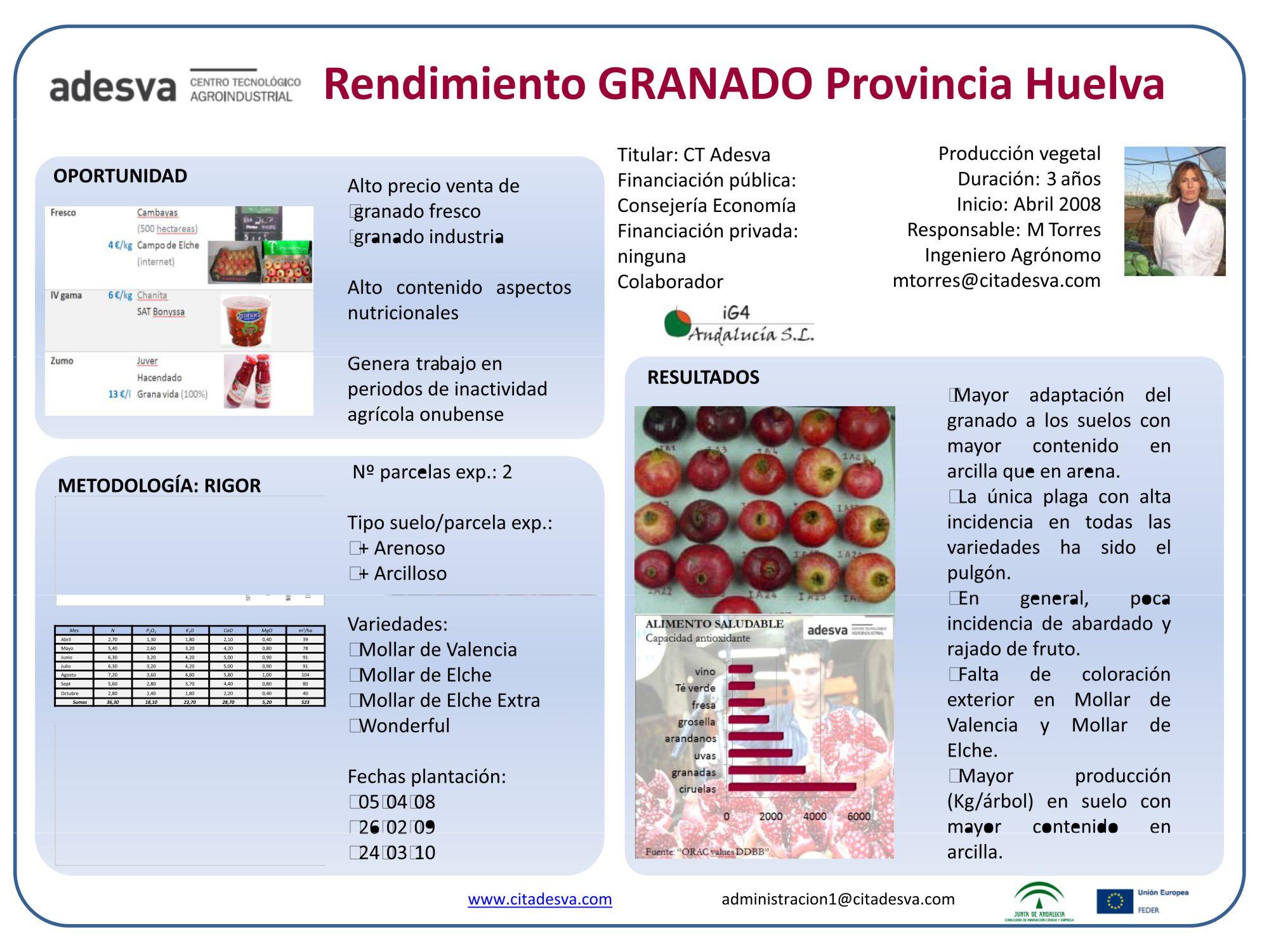 viavilidad_granado